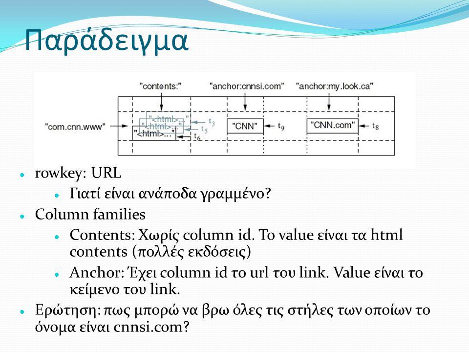 Παράδειγμα rowkey: URL Γιατί είναι ανάποδα γραμμένο Column families