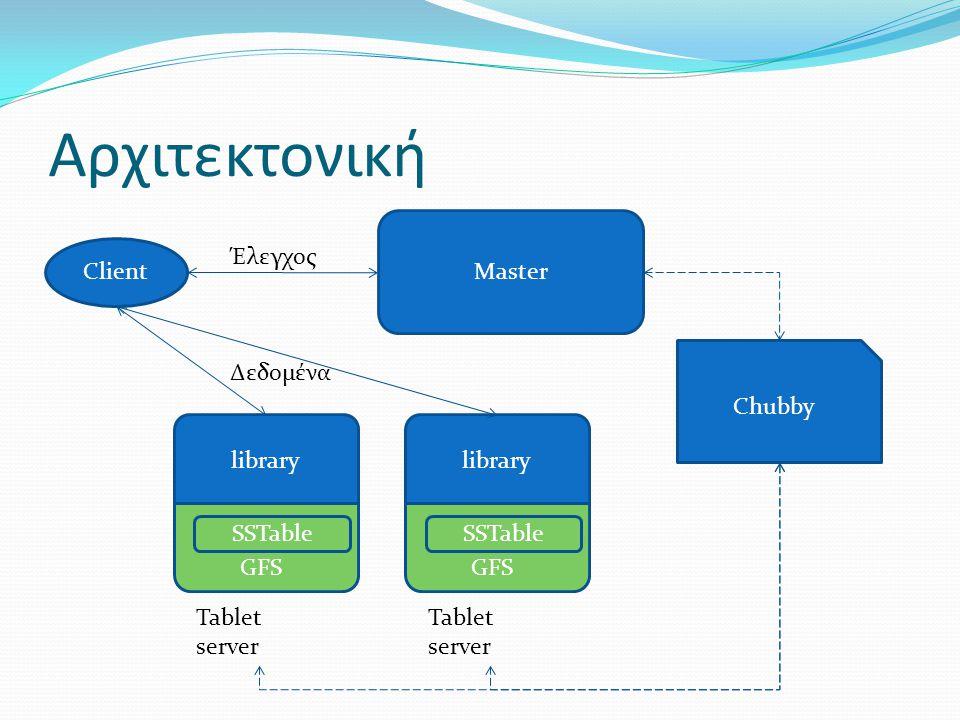 Αρχιτεκτονική Master Client Έλεγχος Chubby Δεδομένα library library