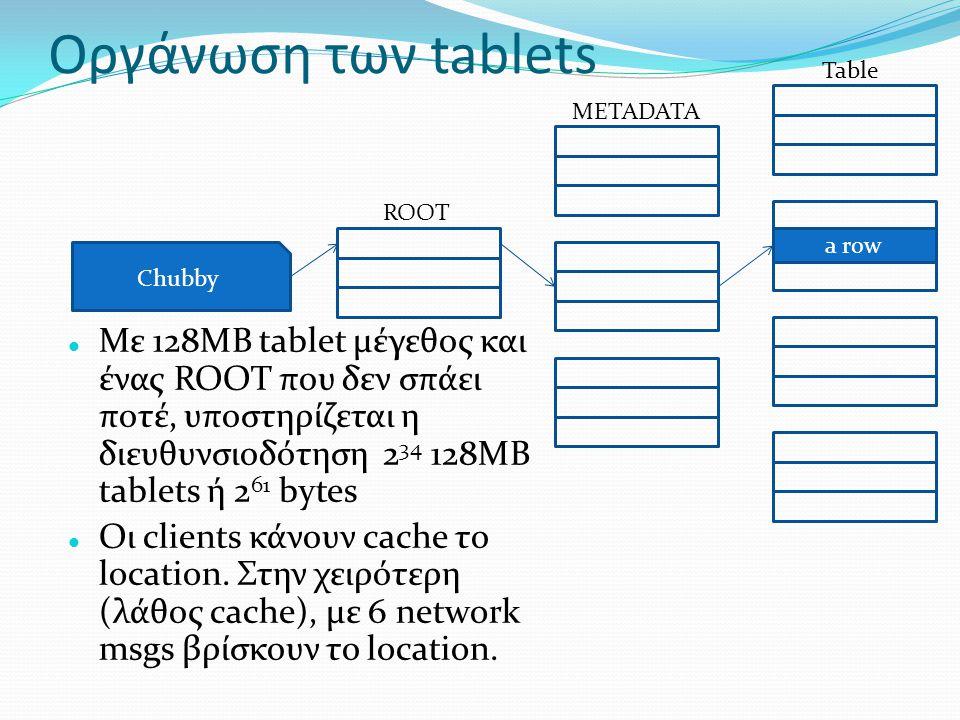 Οργάνωση των tablets Table. METADATA. ROOT. A row. a row. Chubby.