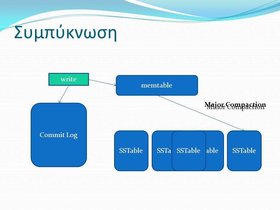 Συμπύκνωση write memtable Major Compaction Minor Compaction Commit Log