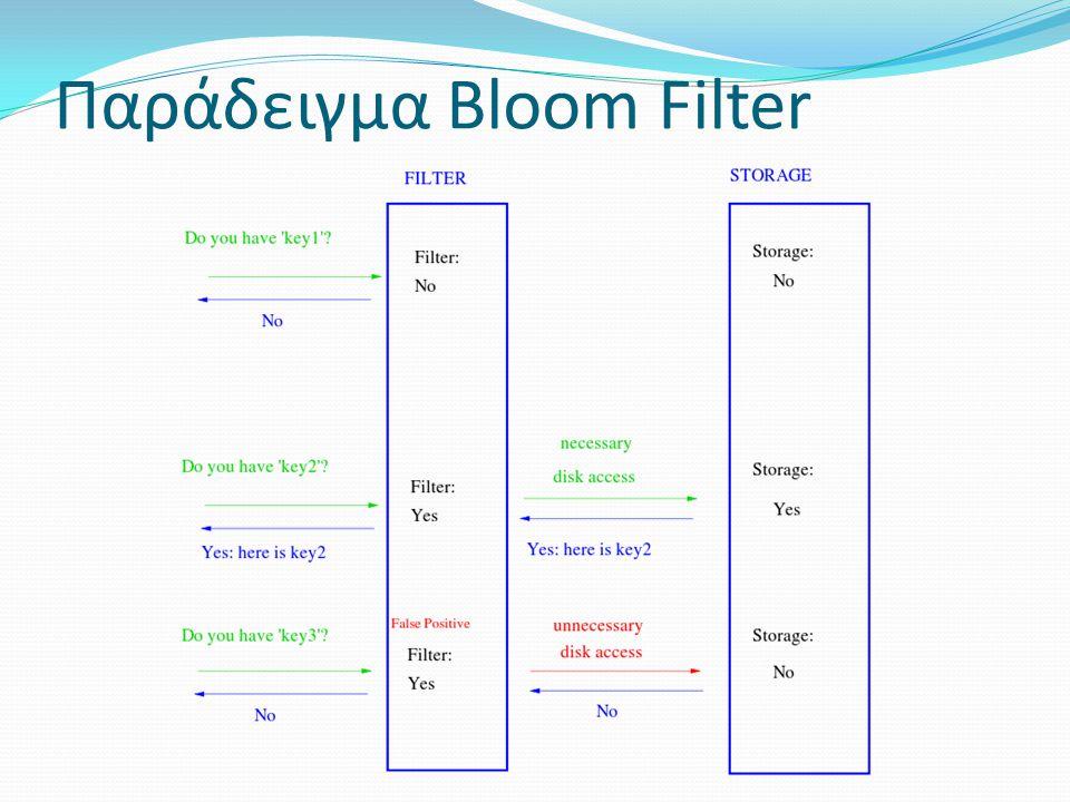 Παράδειγμα Bloom Filter