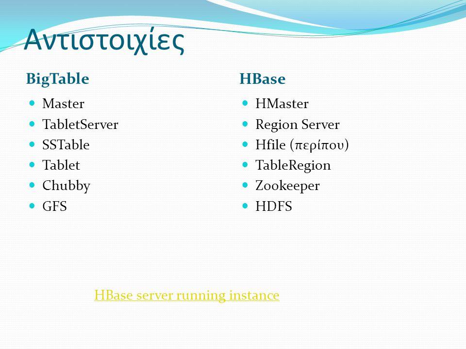 Αντιστοιχίες BigTable HBase Master TabletServer SSTable Tablet Chubby