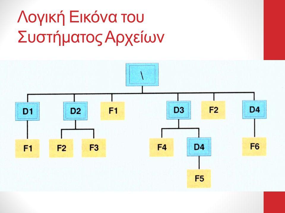 Λογική Εικόνα του Συστήματος Αρχείων