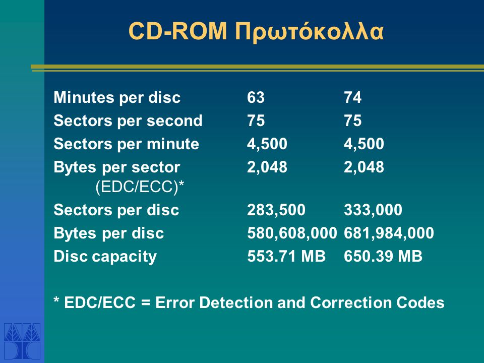 CD-ROM Πρωτόκολλα Minutes per disc 63 74 Sectors per second 75 75