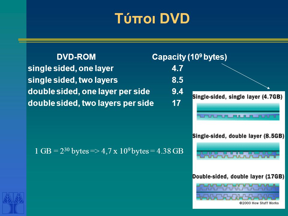 Τύποι DVD DVD-ROM Capacity (109 bytes) single sided, one layer 4.7