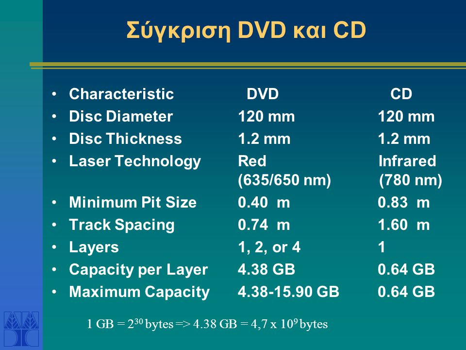 Σύγκριση DVD και CD Characteristic DVD CD Disc Diameter 120 mm 120 mm
