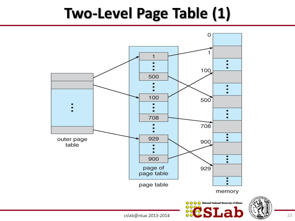 Two-Level Page Table (1)