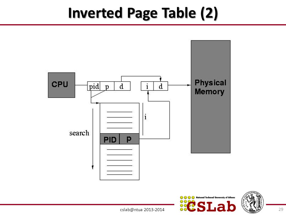 Inverted Page Table (2)