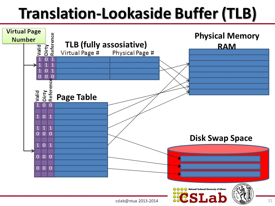 Translation-Lookaside Buffer (TLB)