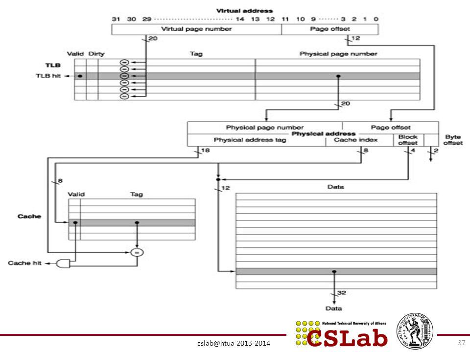 Συνδυασμός Virtual Memory, TLB, cache