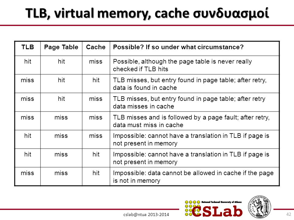 TLB, virtual memory, cache συνδυασμοί