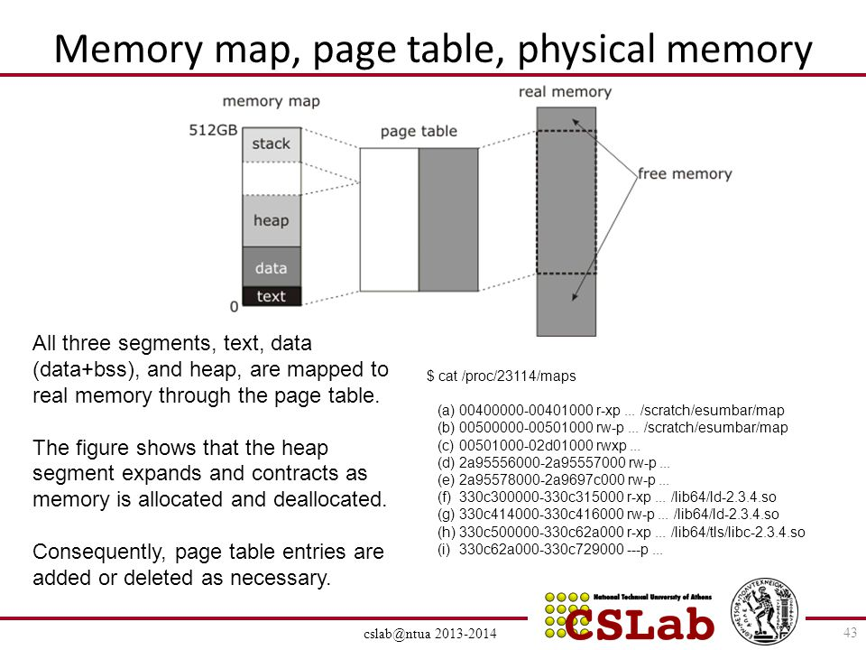 Memory map, page table, physical memory