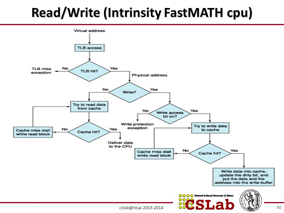 Read/Write (Intrinsity FastMATH cpu)