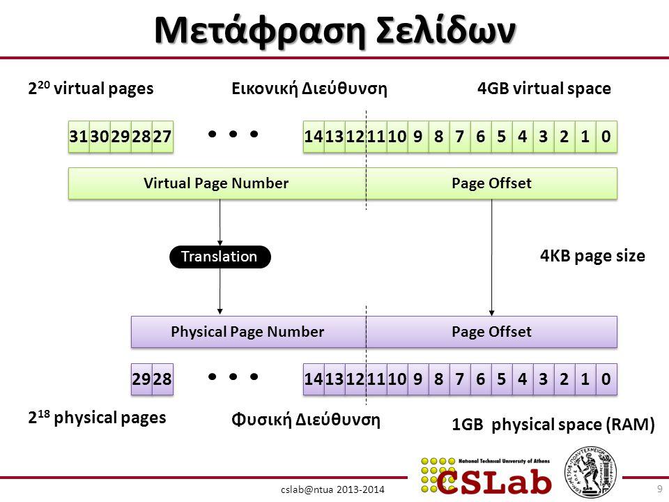 Μετάφραση Σελίδων 220 virtual pages Εικονική Διεύθυνση