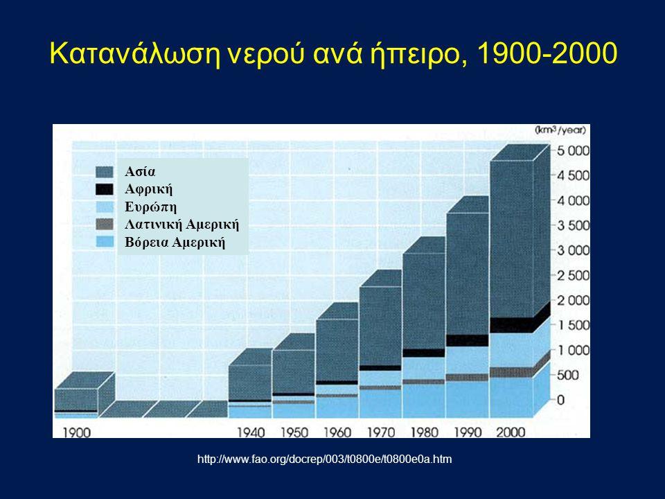 Κατανάλωση νερού ανά ήπειρο, 1900-2000