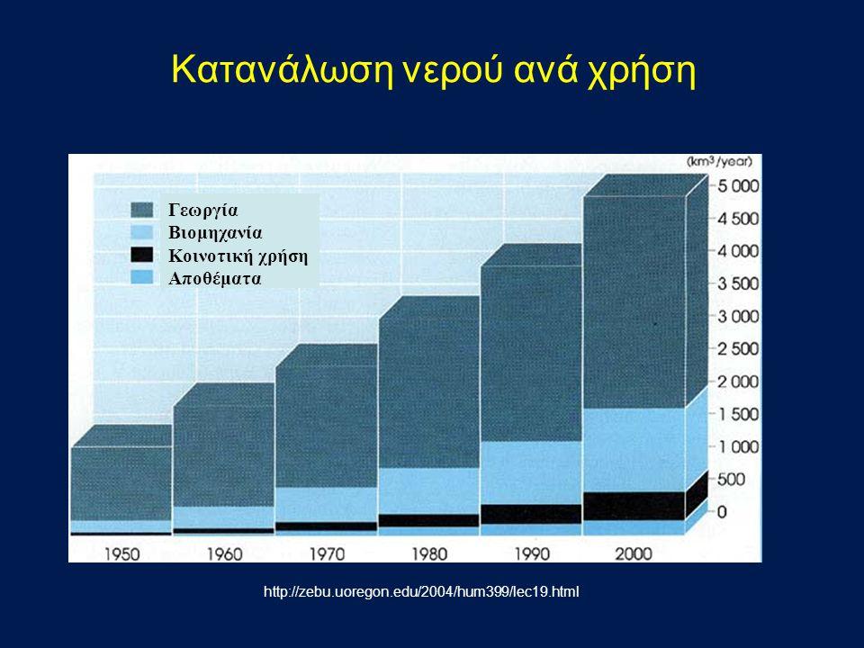 Κατανάλωση νερού ανά χρήση