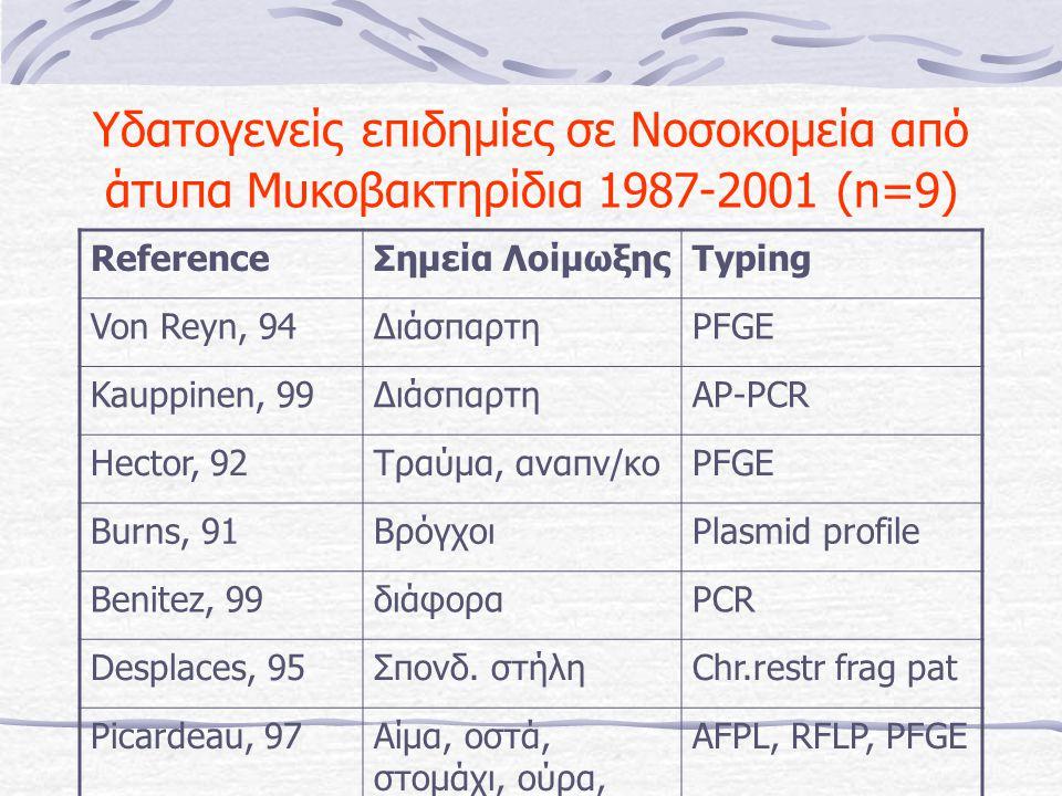 Υδατογενείς επιδημίες σε Νοσοκομεία από άτυπα Μυκοβακτηρίδια 1987-2001 (n=9)