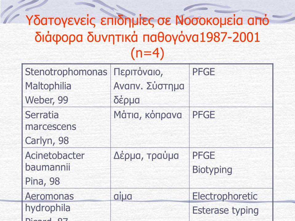 Υδατογενείς επιδημίες σε Νοσοκομεία από διάφορα δυνητικά παθογόνα1987-2001 (n=4)
