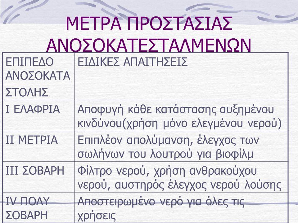 ΜΕΤΡΑ ΠΡΟΣΤΑΣΙΑΣ ΑΝΟΣΟΚΑΤΕΣΤΑΛΜΕΝΩΝ