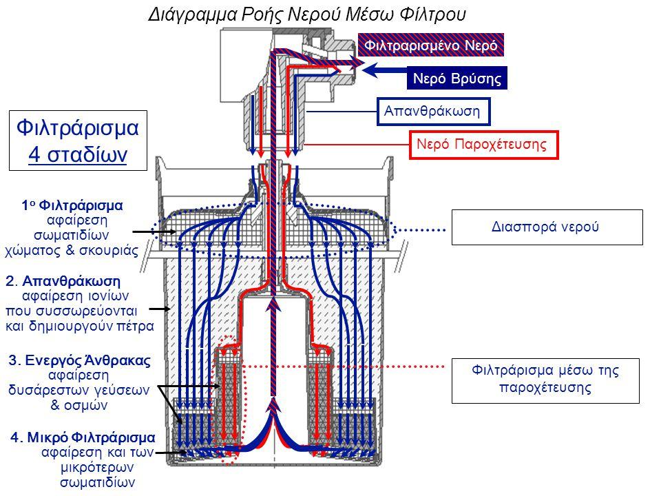 Φιλτράρισμα 4 σταδίων Διάγραμμα Ροής Νερού Μέσω Φίλτρου