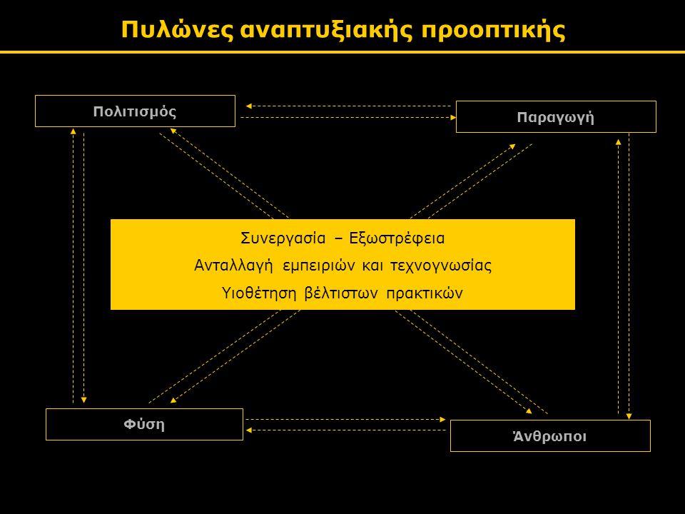 Πυλώνες αναπτυξιακής προοπτικής