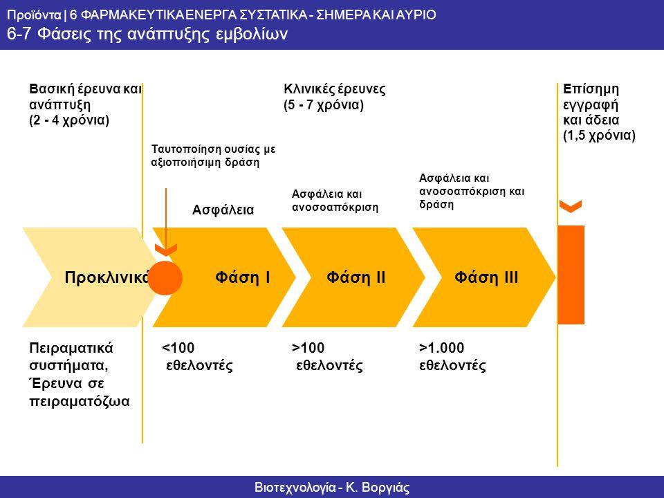 Βιοτεχνολογία - Κ. Βοργιάς