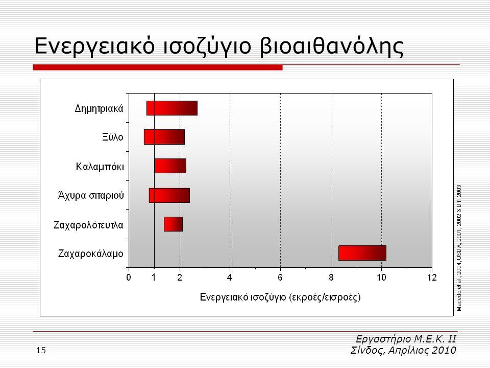 Ενεργειακό ισοζύγιο βιοαιθανόλης
