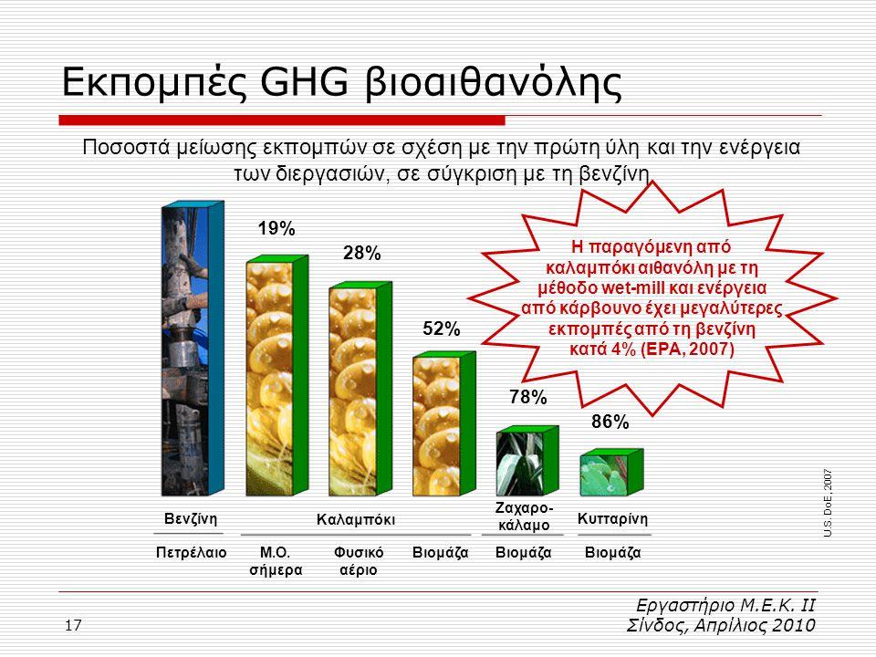 Εκπομπές GHG βιοαιθανόλης