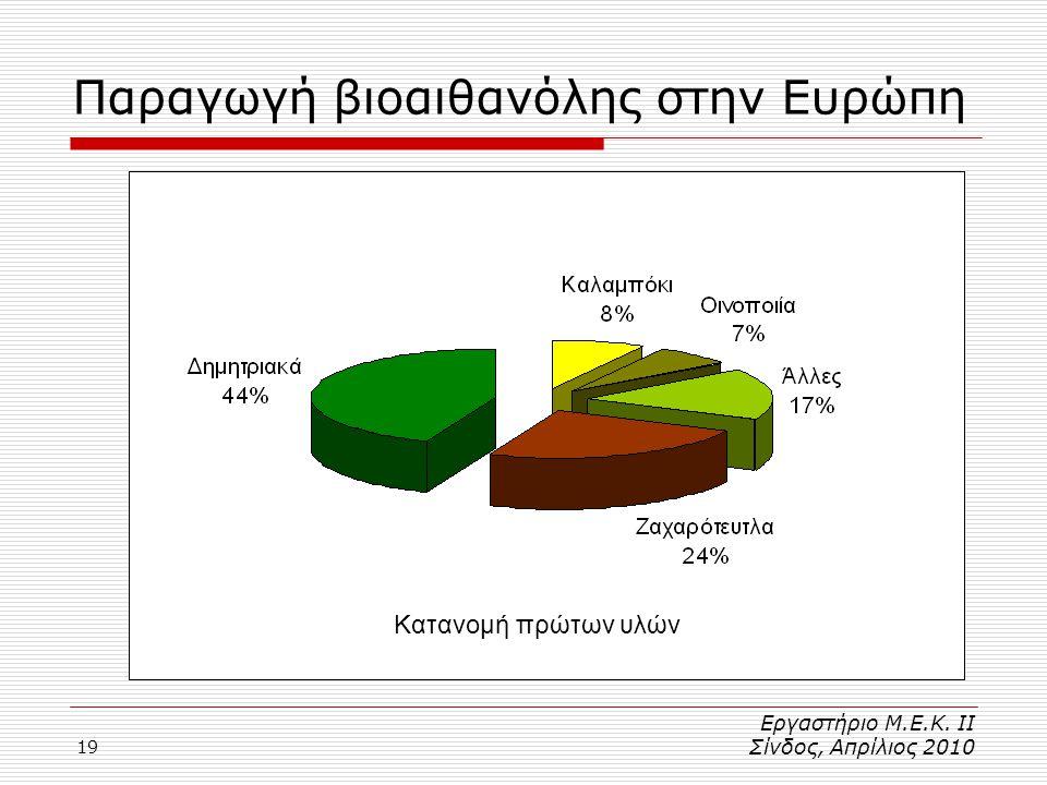 Παραγωγή βιοαιθανόλης στην Ευρώπη