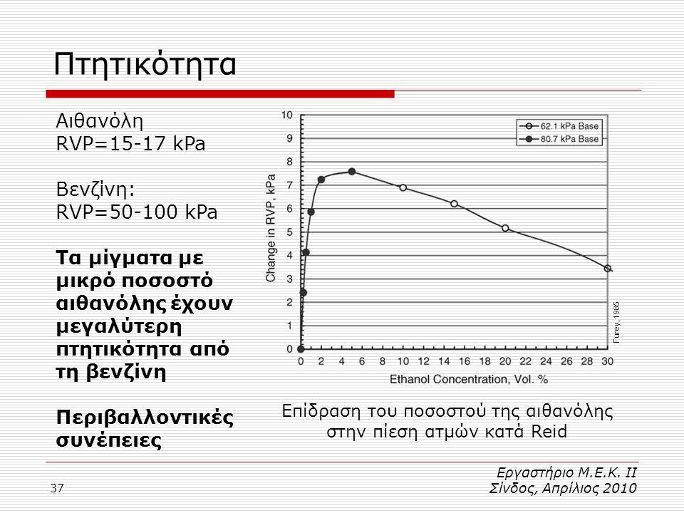 Πτητικότητα Αιθανόλη RVP=15-17 kPa Βενζίνη: RVP=50-100 kPa