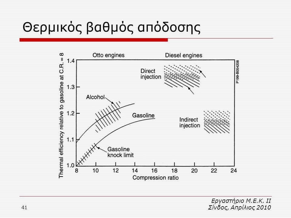 Θερμικός βαθμός απόδοσης