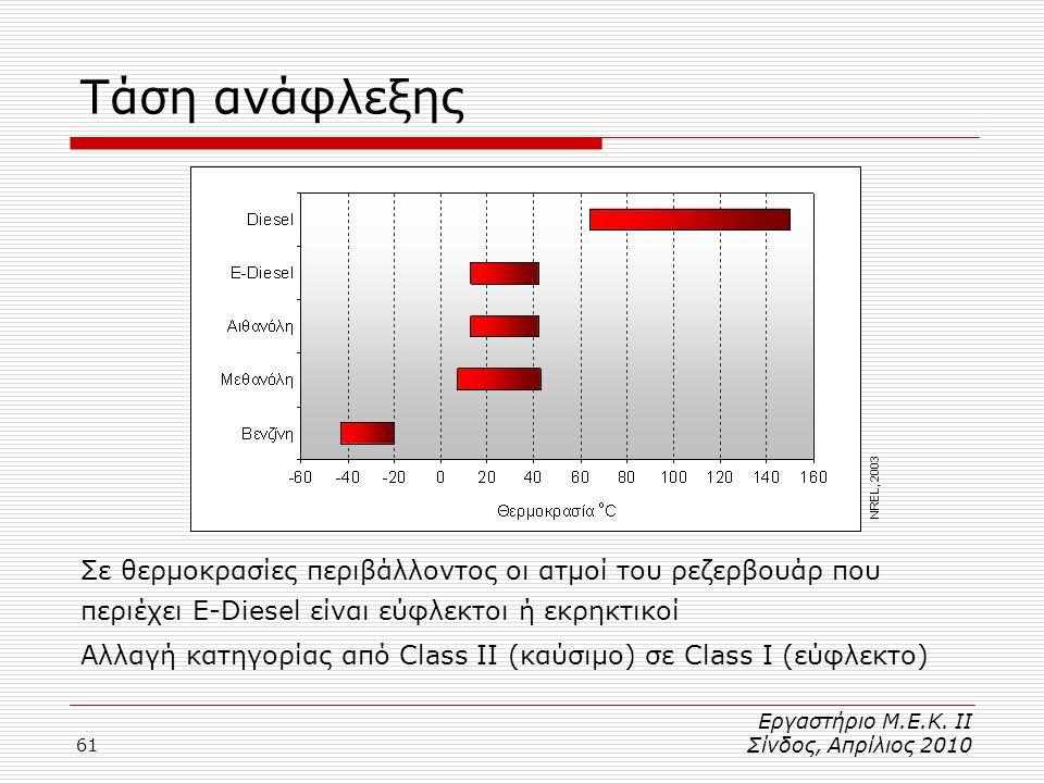 Τάση ανάφλεξης NREL, 2003. Σε θερμοκρασίες περιβάλλοντος οι ατμοί του ρεζερβουάρ που. περιέχει E-Diesel είναι εύφλεκτοι ή εκρηκτικοί.
