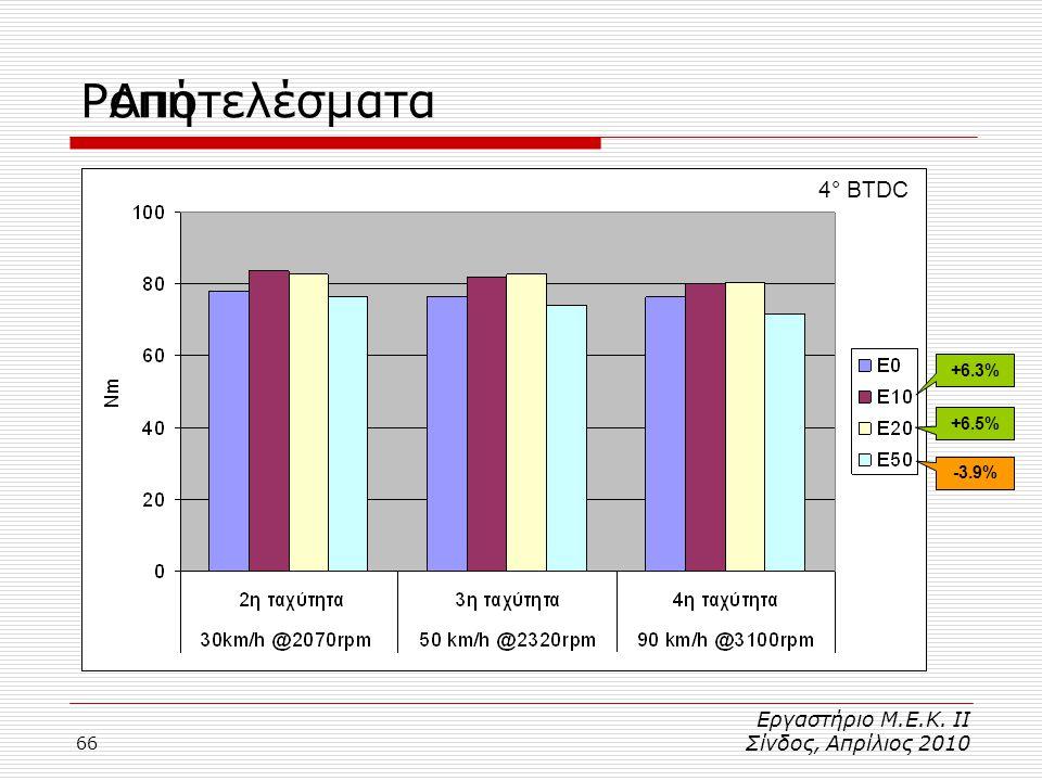 Ροπή Αποτελέσματα 4° BTDC Εργαστήριο Μ.Ε.Κ. ΙΙ Σίνδος, Απρίλιος 2010