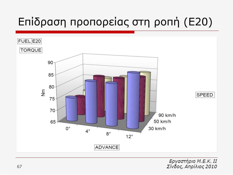 Επίδραση προπορείας στη ροπή (Ε20)