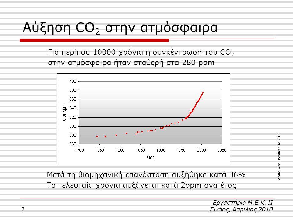 Αύξηση CO2 στην ατμόσφαιρα