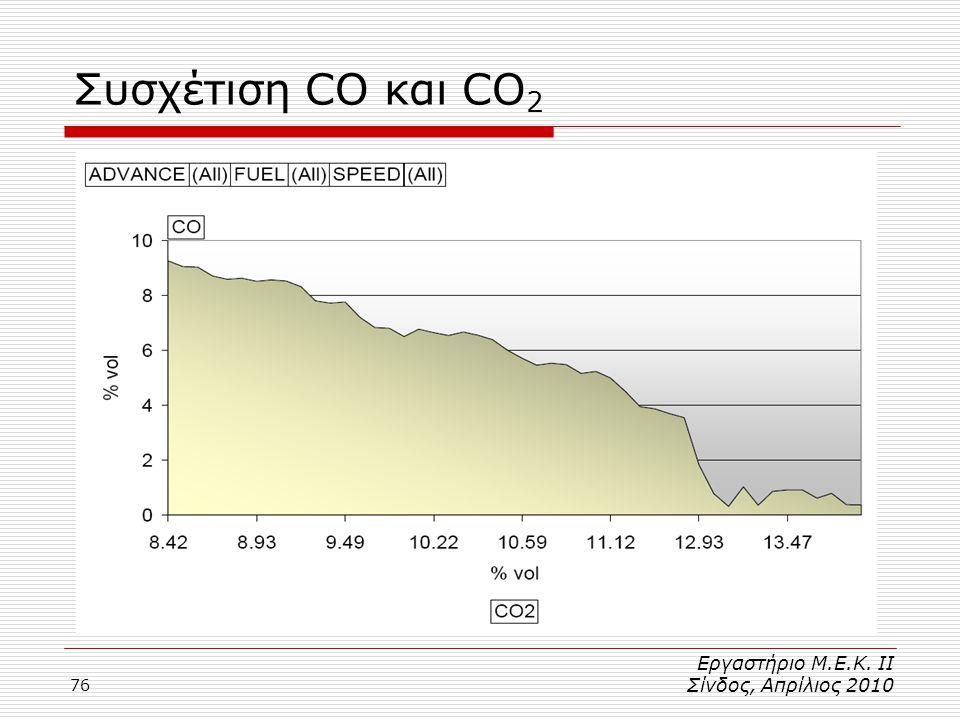 Συσχέτιση CO και CO2 Εργαστήριο Μ.Ε.Κ. ΙΙ Σίνδος, Απρίλιος 2010