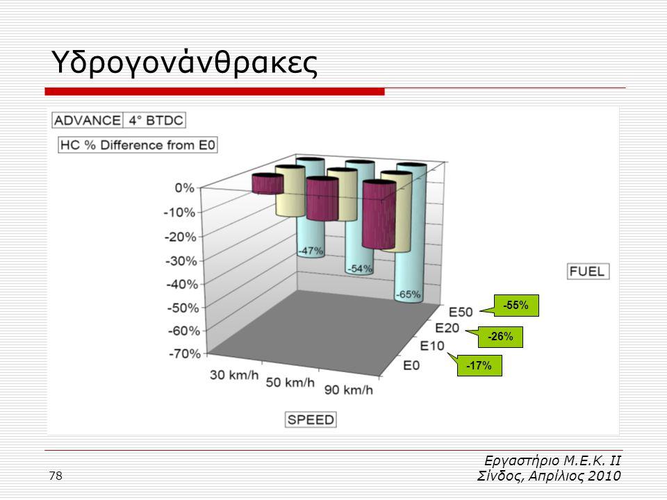 Υδρογονάνθρακες Εργαστήριο Μ.Ε.Κ. ΙΙ Σίνδος, Απρίλιος 2010 -55% -26%