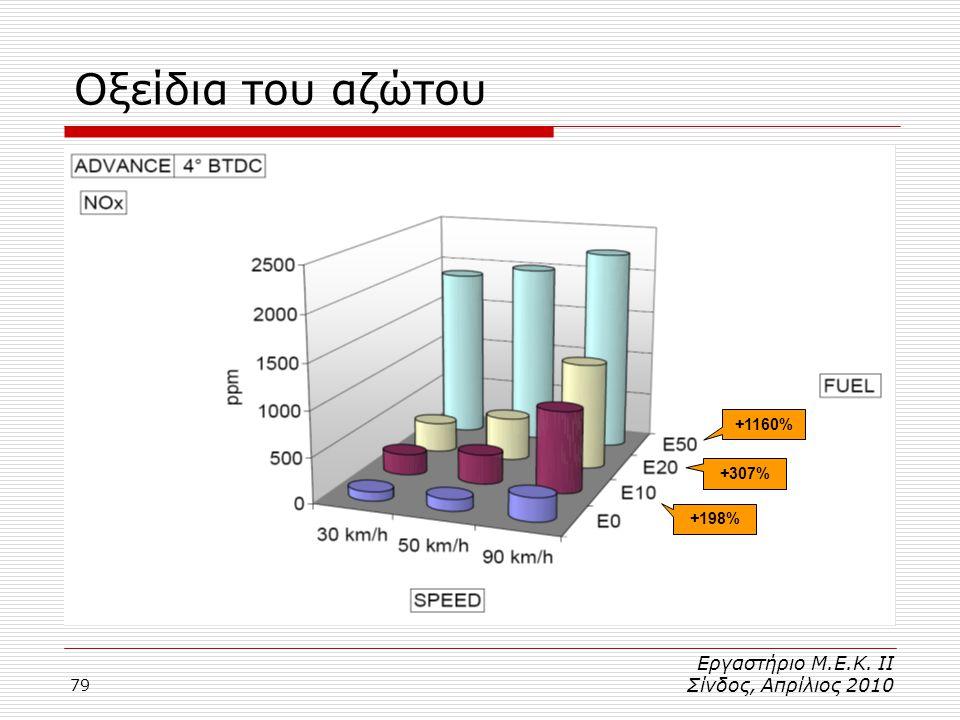 Οξείδια του αζώτου Εργαστήριο Μ.Ε.Κ. ΙΙ Σίνδος, Απρίλιος 2010 +1160%