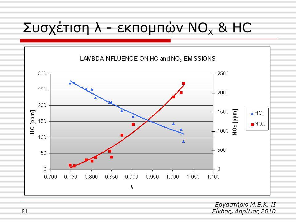 Συσχέτιση λ - εκπομπών NOx & HC