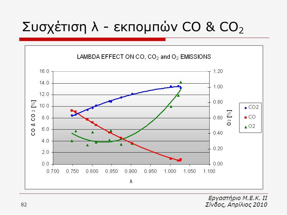 Συσχέτιση λ - εκπομπών CO & CO2