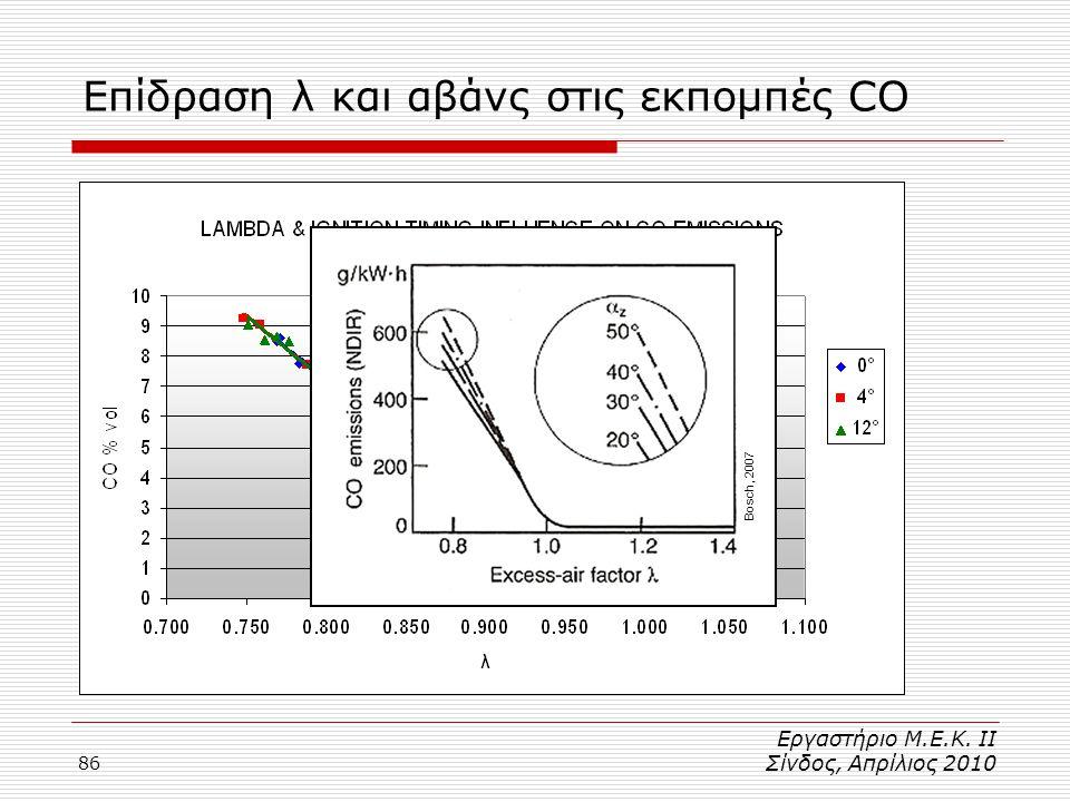Επίδραση λ και αβάνς στις εκπομπές CO