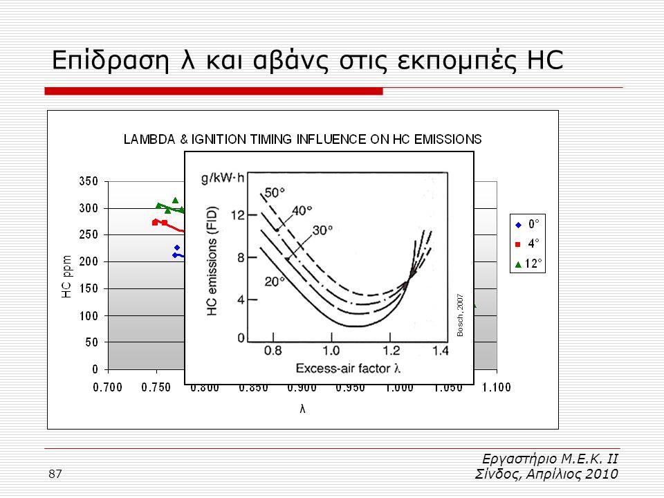 Επίδραση λ και αβάνς στις εκπομπές HC