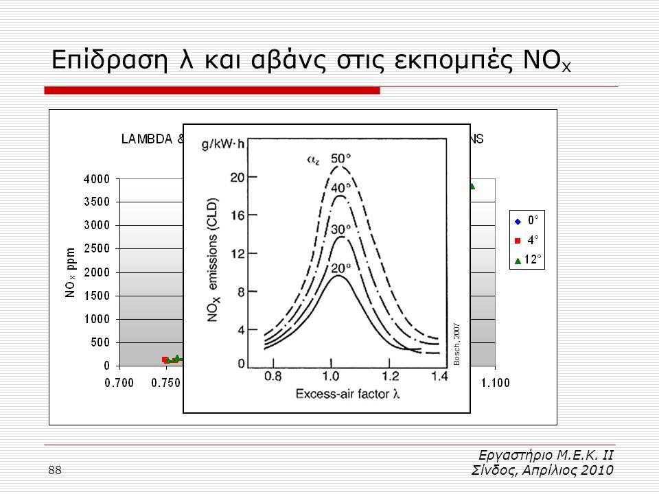 Επίδραση λ και αβάνς στις εκπομπές NOx