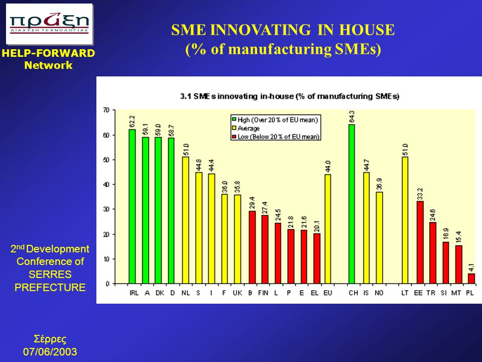 SME INNOVATING IN HOUSE (% of manufacturing SMEs)