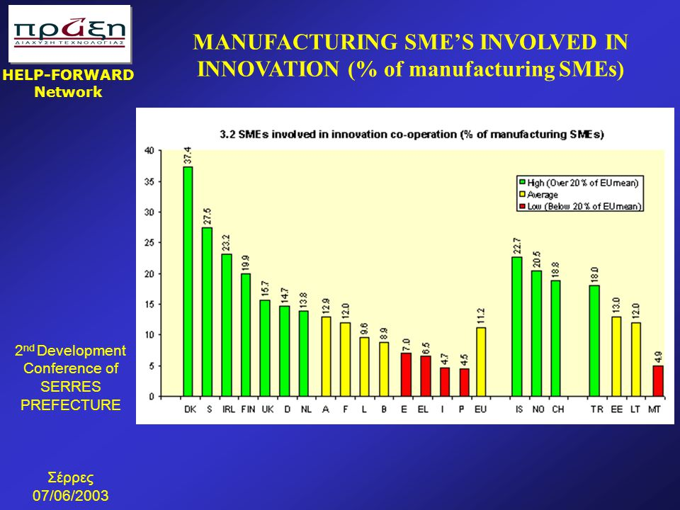 MANUFACTURING SME'S INVOLVED IN INNOVATION (% of manufacturing SMEs)