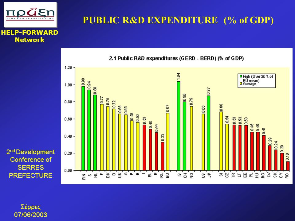 PUBLIC R&D EXPENDITURE (% of GDP)