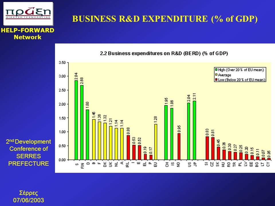 BUSINESS R&D EXPENDITURE (% of GDP)