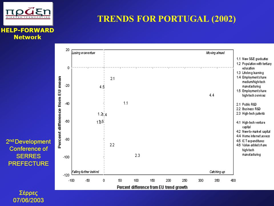 TRENDS FOR PORTUGAL (2002)
