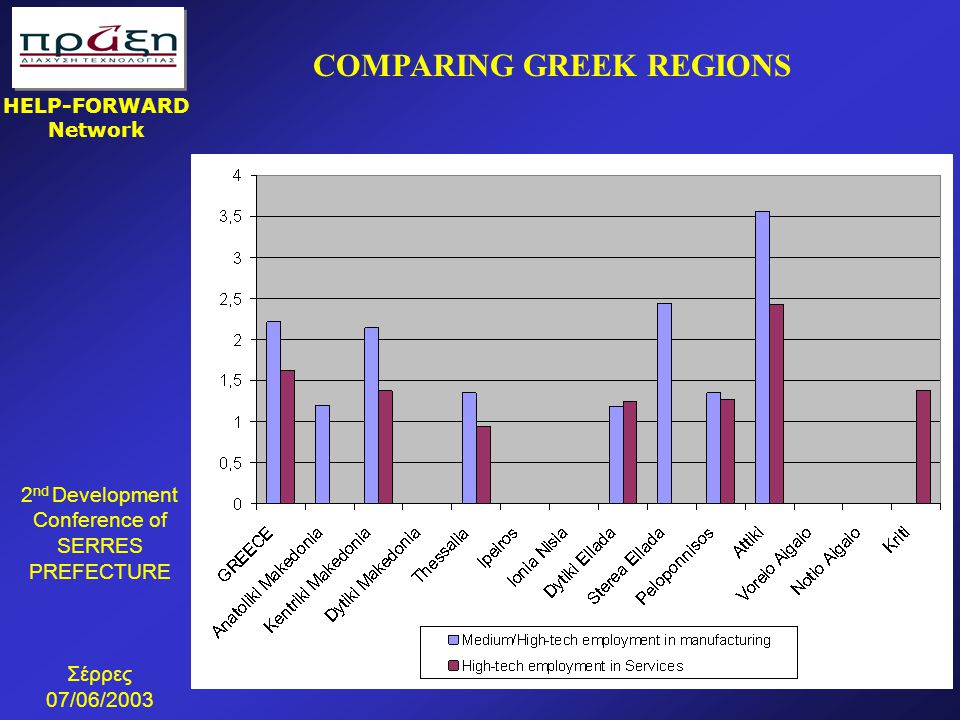 COMPARING GREEK REGIONS