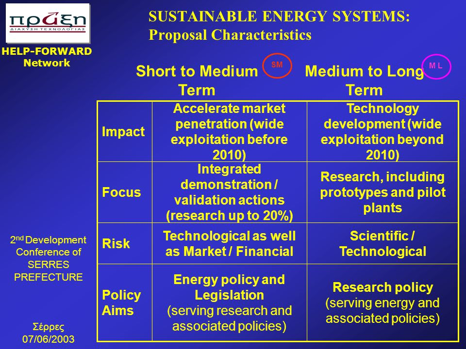 SUSTAINABLE ENERGY SYSTEMS: Proposal Characteristics